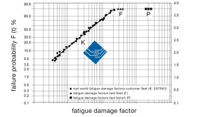 Example: ESTINO real world fatigue damage factors K in comparison to results from test fleets (F) and test benches (P)