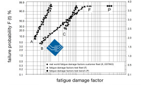 Example: ESTINO real world fatigue damage factors K in three different sales markets (A,B,B) in comparison to results from test fleets (F) and test benches (P)
