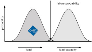 Example: ESTINO real world component load in comparison to load capacity resulting and probalility of failure
